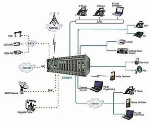 Enterprise Phone System  Pabx    Ip Pbx