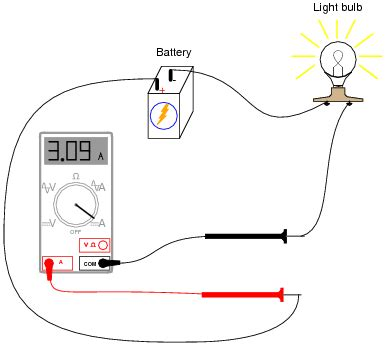 Video Autos Induction Ammeter Ammeters Easily