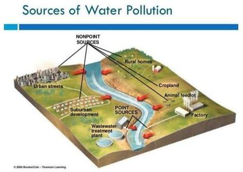 sources  water pollution   scientific diagram