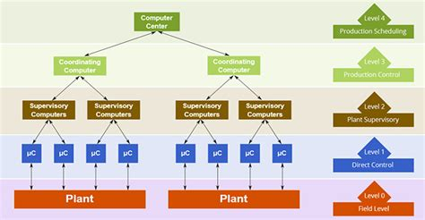 overview  distributed control systems plant