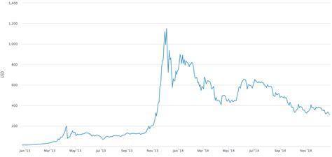 De actuele bitcoin waarde boven de grafiek uitgelicht in euro, dollar en britse pond. Beleggen in Bitcoins   Beginnen met beleggen