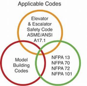 Fire Alarm Systems And Elevator Recall