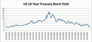 US Dollar Plummets as US 10-Year Treasury Yields Hit ...