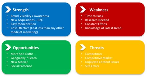 Is Your Greatest Weakness Exle Answers by Swot Analysis Of Seo Misc Joydeep Deb