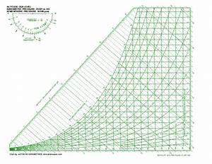 Psychrometric Chart High Resolution | www.pixshark.com ...