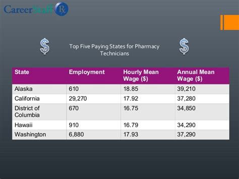 Technician Salary by Pharmacy Technician Salary Overview