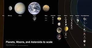 The solar system, to scale, moons and all | Science ...
