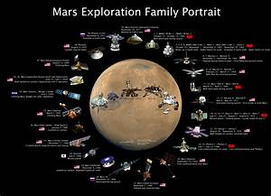 Infography: Mars missions | Harold Clenet
