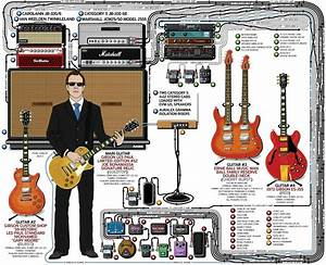 A Detailed Gear Diagram Of Joe Bonamassa U0026 39 S Stage Setup That Traces The Signal Flow Of The