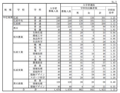 福島 県 高校 倍率 2021