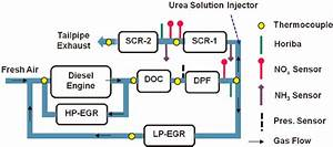 Diesel Engine And Integrated Aftertreatment System