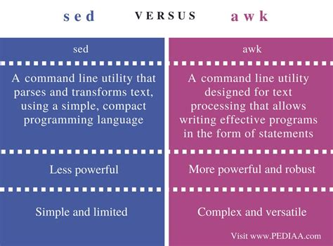 Sed Unix Difference Between Sed And Awk Pediaa