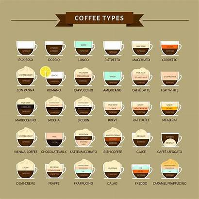 Coffee Drinks Guide Types Different Drink Kinds