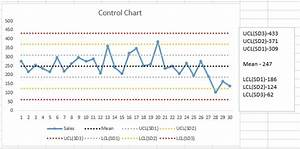 Excel Tips And Tricks  Control Chart In Excel