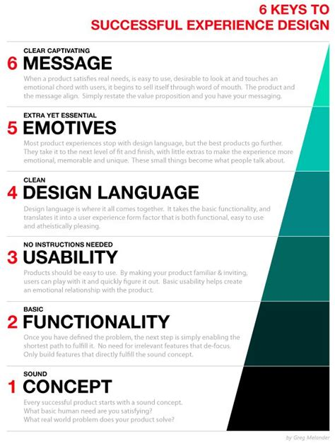 Design Review Process Template Design Review Process Template 548 Best Design Thinking