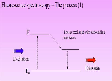 Fluorescence Spectroscopy Principles ~ Chemistry Dictionary