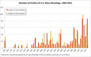 Mass Shootings United States