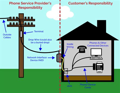 House Phone Wiring Diagram by Residential Support Clear Rate Communications Clear