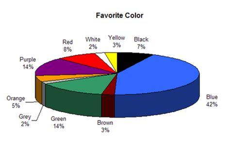 most popular favorite color colour assignment preferences
