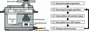 Schematic Of An Rc Servo Motor