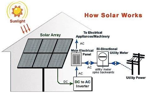 solar power systems for your household solar panels