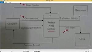 It243 Context Level Diagram