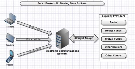 currency trading brokers converter currency converter ecn forex brokers usa best