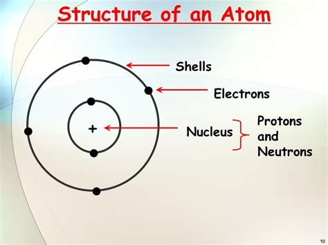 Protons Neutrons And Electrons by Atomic Structure Ppt