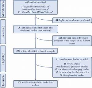 Objective Assessment Of Robotic Surgical Technical Skill