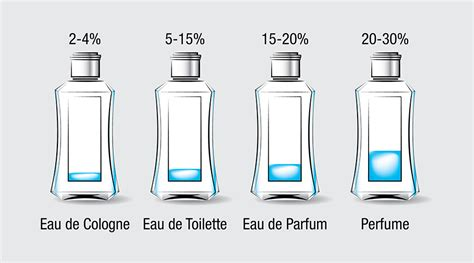 eau de toilette et parfum difference what are the differences between edp and edt in perfume style for everyone