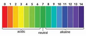 Maintaining A Balanced Ph In A Nutrient Solution
