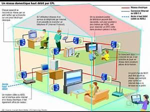 technologie lfsd 4emea domotique With les danger a la maison 1 risque electriqueacms