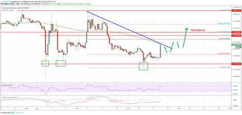 Here's how using bitcoin can affect your tax situation. Ethereum Price (ETH) Could Surge Above 0.0340 Versus ...