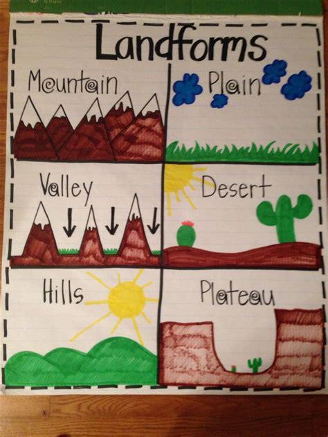landforms anchor chart kindergarten social studies