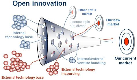 Innovation What Is Open Innovation?. What Is Radiation Cancer Treatment. Berkeley County Water And Sewer. Mason County Commissioners Tax Return Places. Medical Administration Degrees. Best Pay Per Click Companies. Architecture Schools In California. Teresa Giudice Divorce Laboratory Tech School. Business Internet Phone Bundle