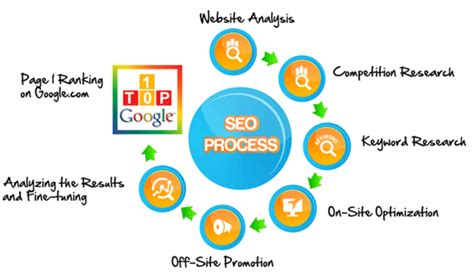 seo search engine optimization step by step web seo services infinite business solution