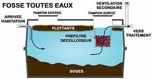 Fosse Toutes Eaux Schema : ventilation fosse toutes eaux amazing with ventilation ~ Premium-room.com Idées de Décoration