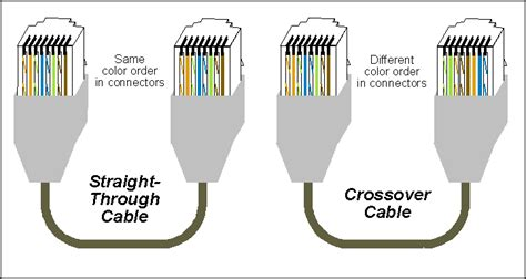 Ethernet Crossover Cable Westcoast Communication Services