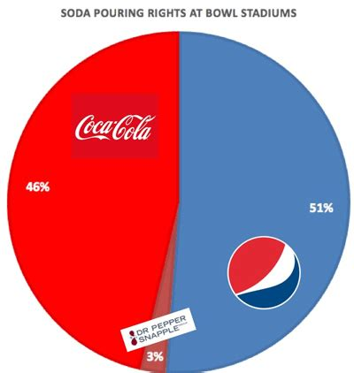 Coca-Cola Has Pouring Rights With CFP Games, But Pepsi At ...