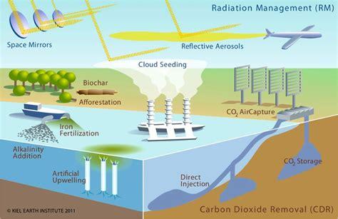 geoengineering srm dark clouds  shady solutions