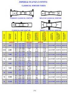 Venturi Tube Flow Meter