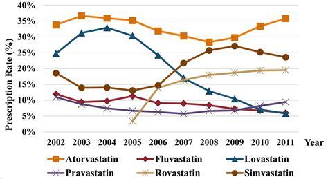 year trends  statin utilization  taiwan