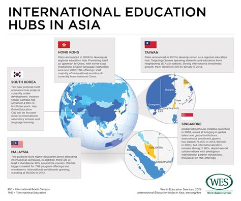 developing international education hubs  asia wenr