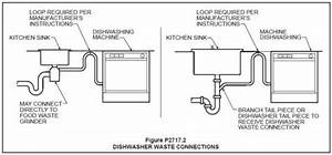 Ge Dishwasher Help