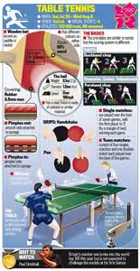 table tennis coach resume