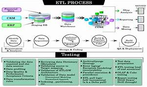 Etl testing or data warehouse testing tutorial for Etl requirements template