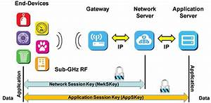 Encryption Security Of An IoT Network Using AES LoRaWAN
