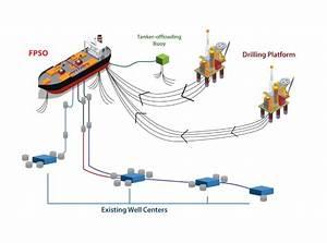 Floating Production System  U2013 Fpso  U2013 Themalaysiaengineering Com