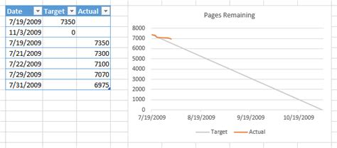 burn  chart  excel stack overflow