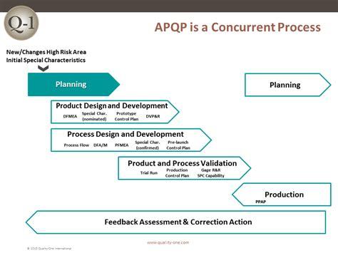 apqp concurrent process quality